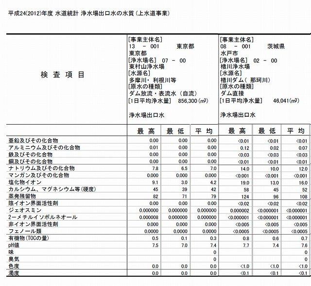 東村山浄水場&水戸水道水水質.jpg